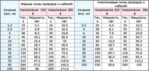 Расчёт количества провода для электропроводки