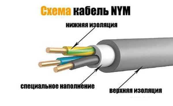 Какие провода самые качественные для проводки
