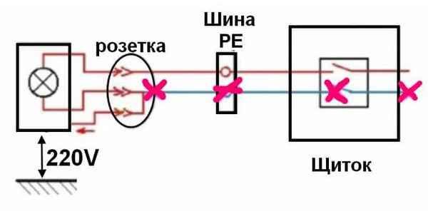 Причины, из-за которых греется ноль в электропроводке