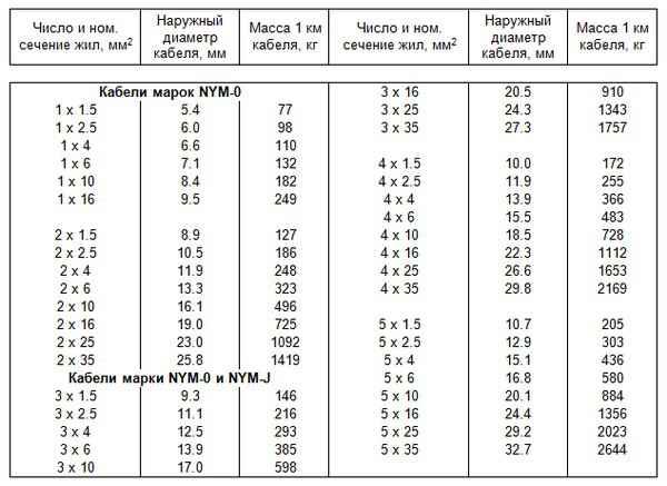 Технические характеристики кабеля NYM