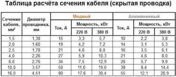 Таблица расчета нагрузки медных проводов