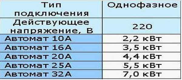 Сколько киловатт выдержит автомат на 16, 25, 32 и 40 Ампер