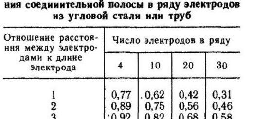 Расчет заземления «на пальцах» - формулы и таблицы в пример